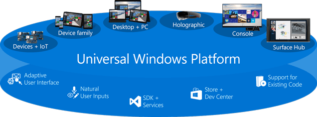 Universal Windows Plateforme