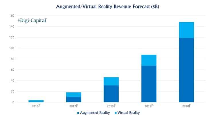 La réalité virtuelle atteindrait 30 milliards de dollars de revenus en 2020 selon Techcrunch.