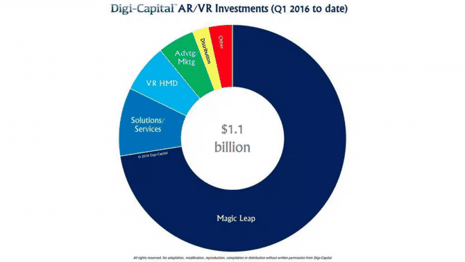 Digi - Capital AR/VR Investissement