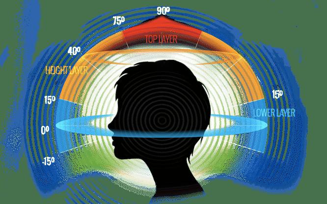 audio 3d choses à savoir sur le PlayStation VR