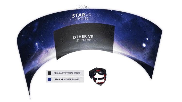 Le FOV du StarVR va de paire avec le centre optique