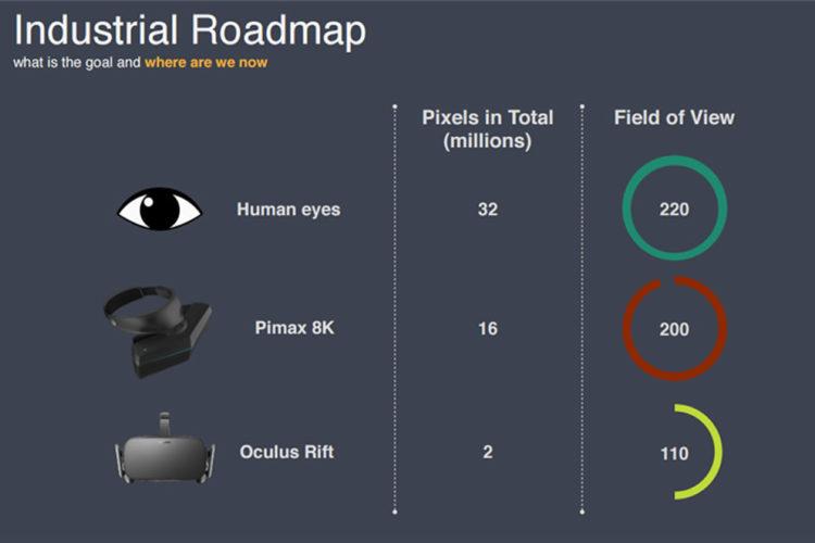 Pimax VR 8K casque réalité virtuelle 4K par oeil