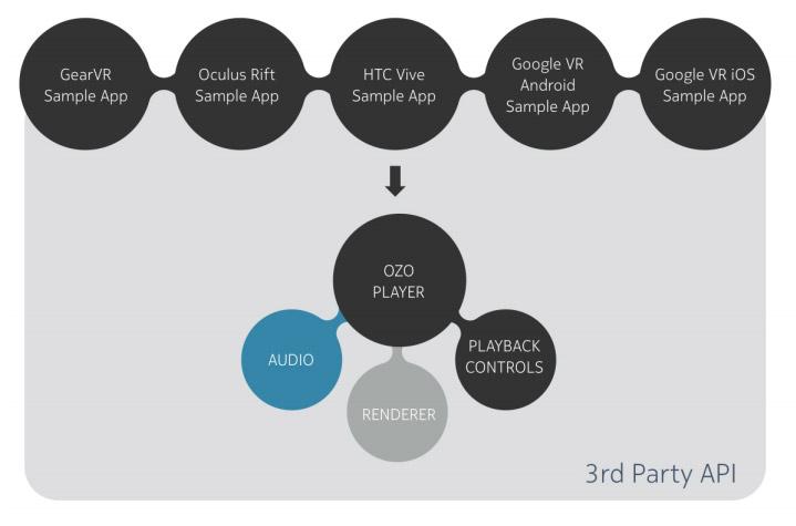 Nokia OZO SDK 360 plateforme player lecture vidéo 360 application développement mobile casque