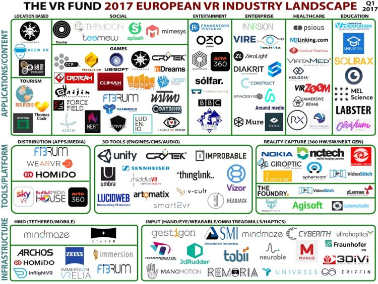 mapping startup europe france homido mindmaze lucidweb the venture reality fund entreprises VR européennes