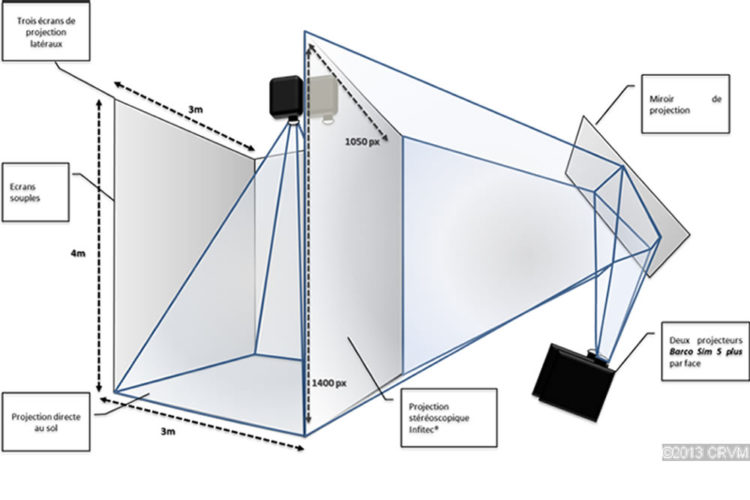 CAVE Salle réalité virtuelle 3D