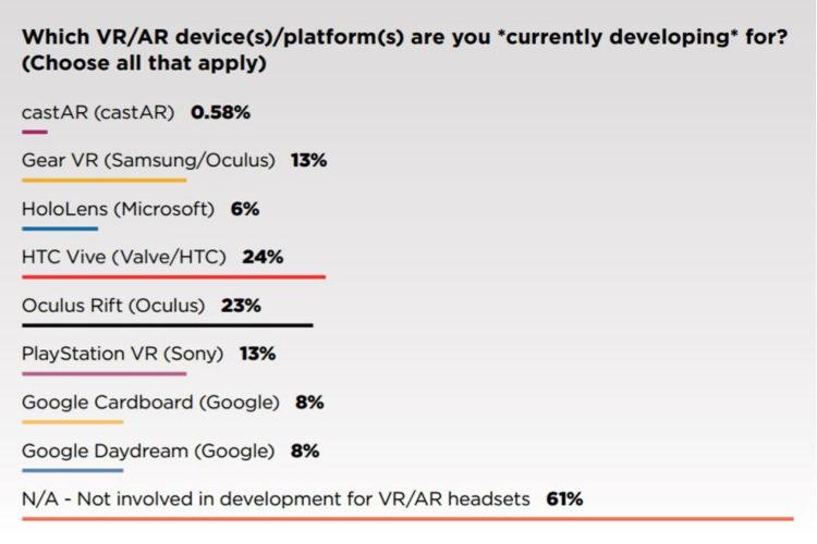 Etude jeux en réalité virtuelle et plateformes développement jeu