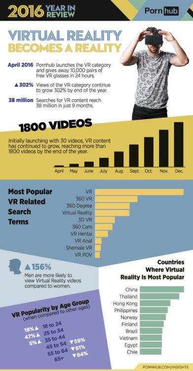 PornHub chiffres films porno réalité virtuelle VR