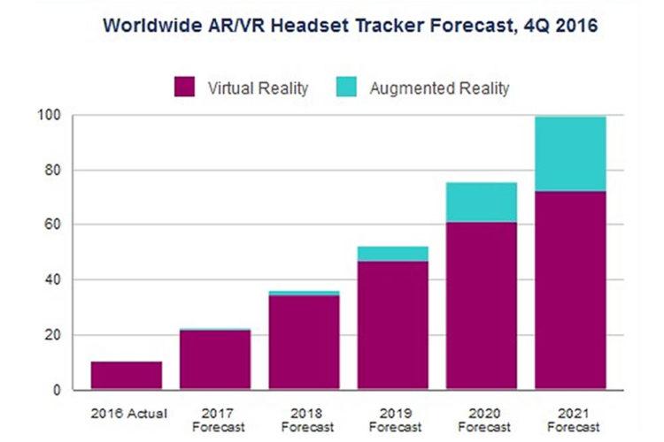 100 millions de casques AR VR vendus en 2021