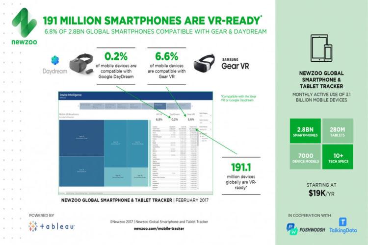 Marché potentiel de la VR