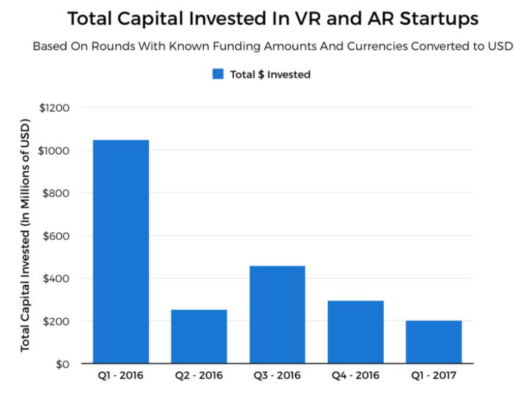 levées de fonds des startups vr