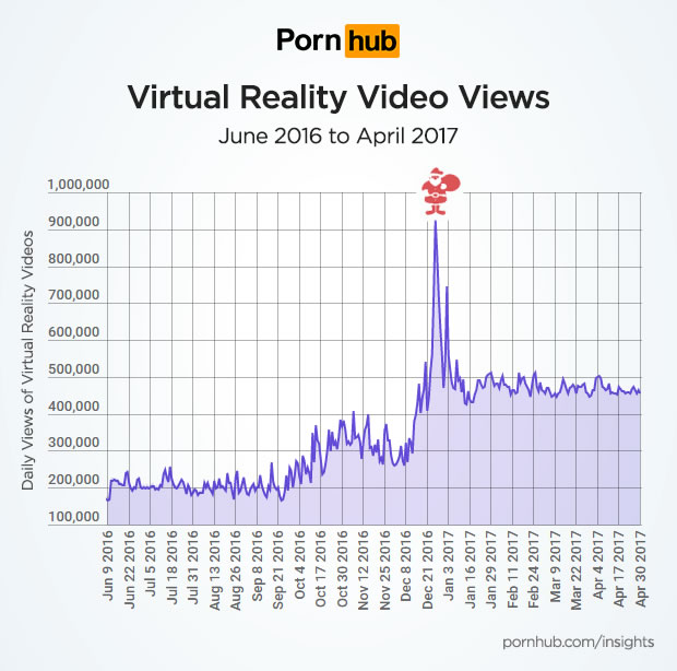 Pornhub consommation porno en réalité virtuelle