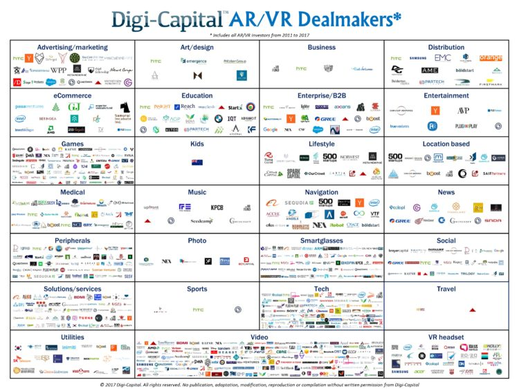 investissements en AR/VR, funding, levée de fonds, venture capital, financement