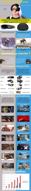 Infographie : différences entre la réalité virtuelle et la réalité augmentée AR VR