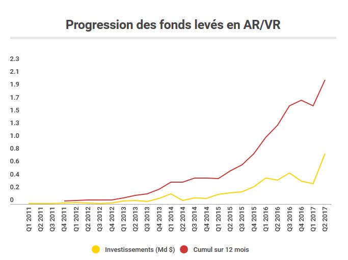 investisements en ar et vr, funding, financement, levée de fonds