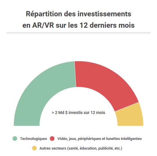 investissements en ar et vr, funding, levée de fonds, financement, venture capital