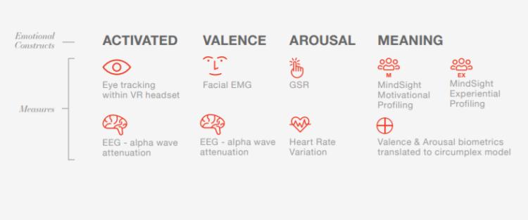 Isobar MIT mesures émotions réalité virtuelle