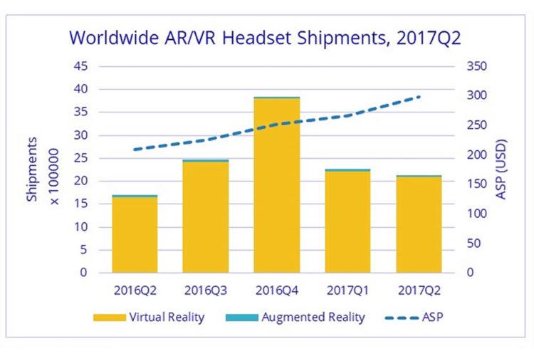 Classement ventes casques de réalité virtuelle second trimestre 2017