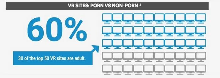 Chiffres du porno en réalité virtuelle