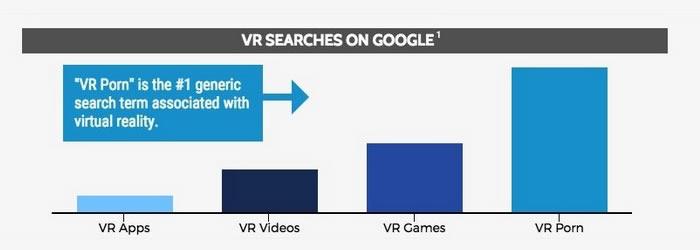 Chiffres du porno en VR