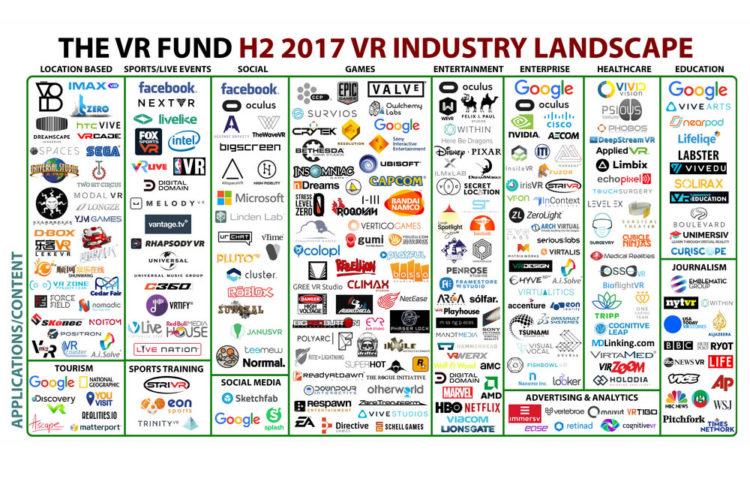 Investissements VR