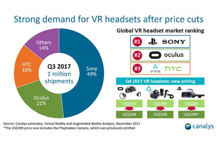 Ventes casques VR