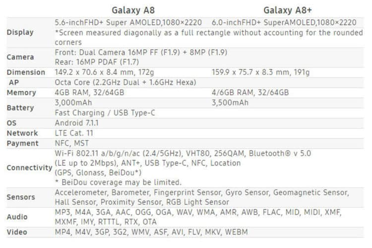 Samsung Galaxy A8 et A8+