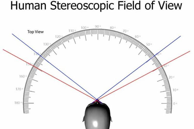 Définition champ de vision optique