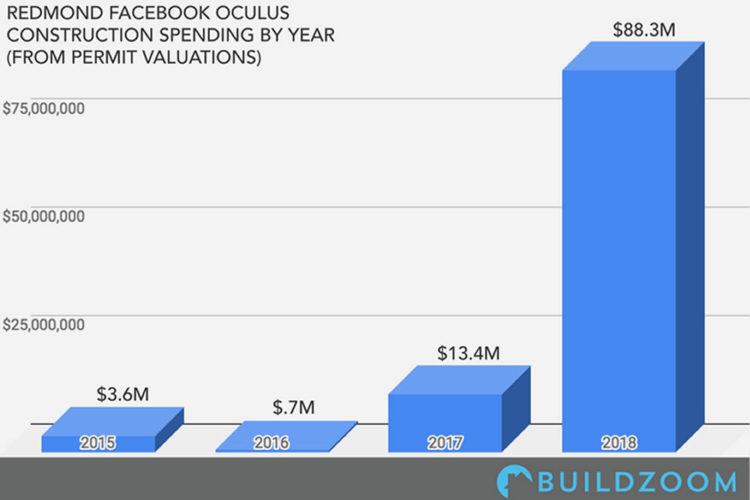 8a887939a2d473 Facebook investit très massivement dans Oculus pour s imposer