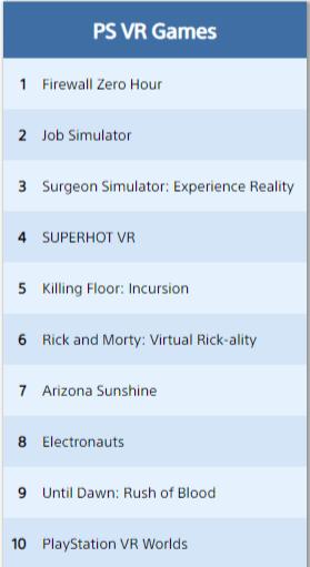 psvr top jeux téléchargés aout 2018