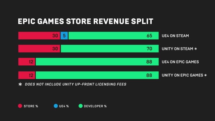 epic games store revenus