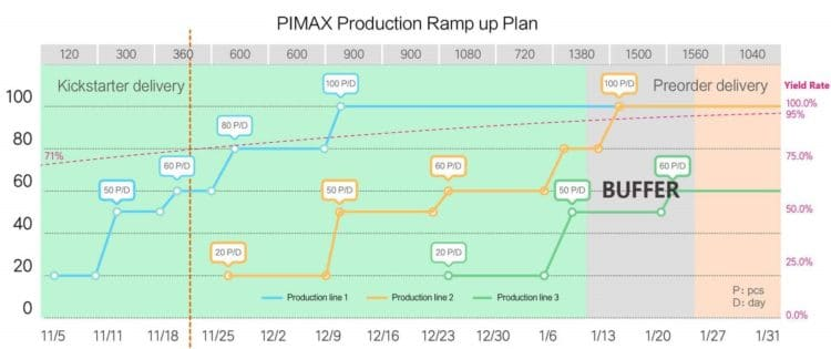 pimax 8K production