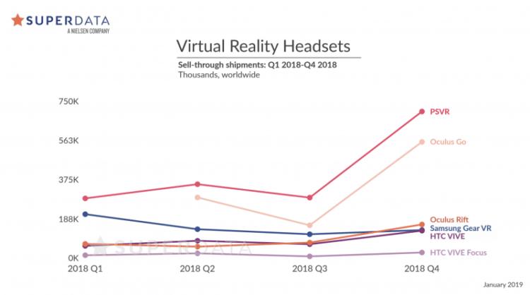 Ventes réalité virtuelle 2018