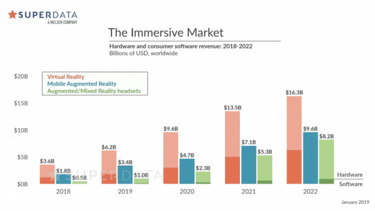 Ventes Réalité virtuelle augmentée mixte VR AR MR 2019