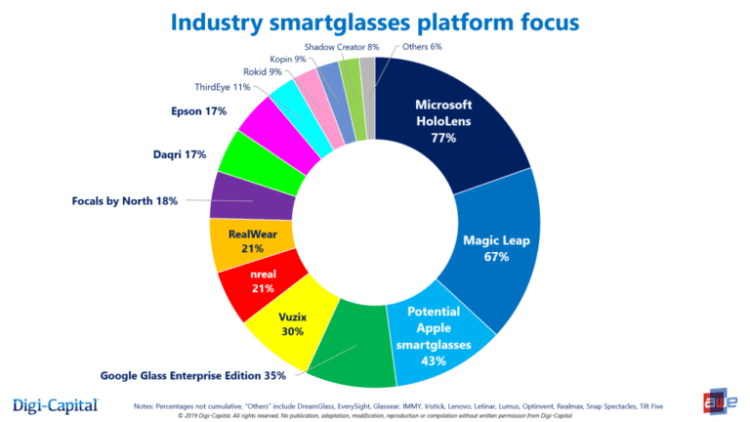 Smartglasses Apple