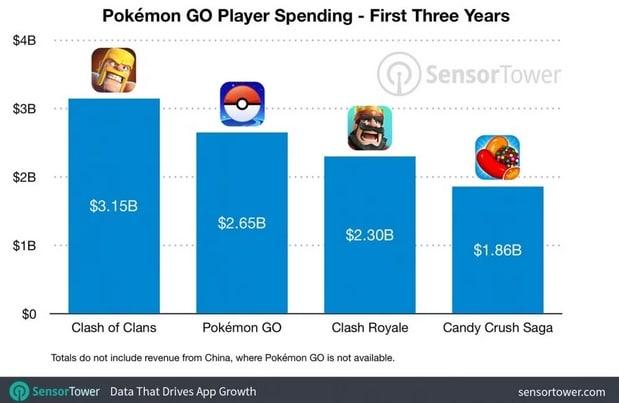 pokemon go sensor tower