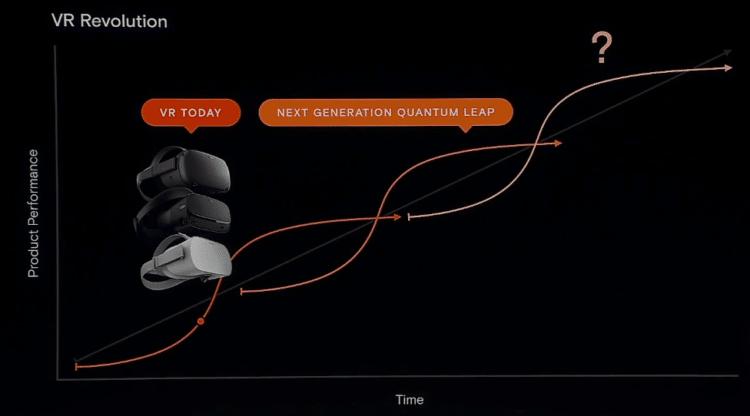 Casque nouvelle génération Oculus pas maintenant