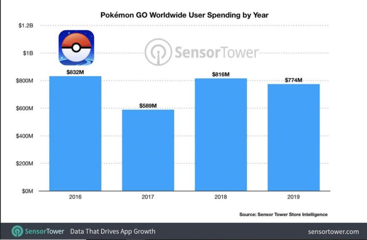 pokémon go sensor tower