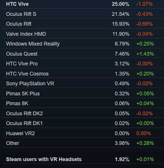 répartition casques VR sur Steam